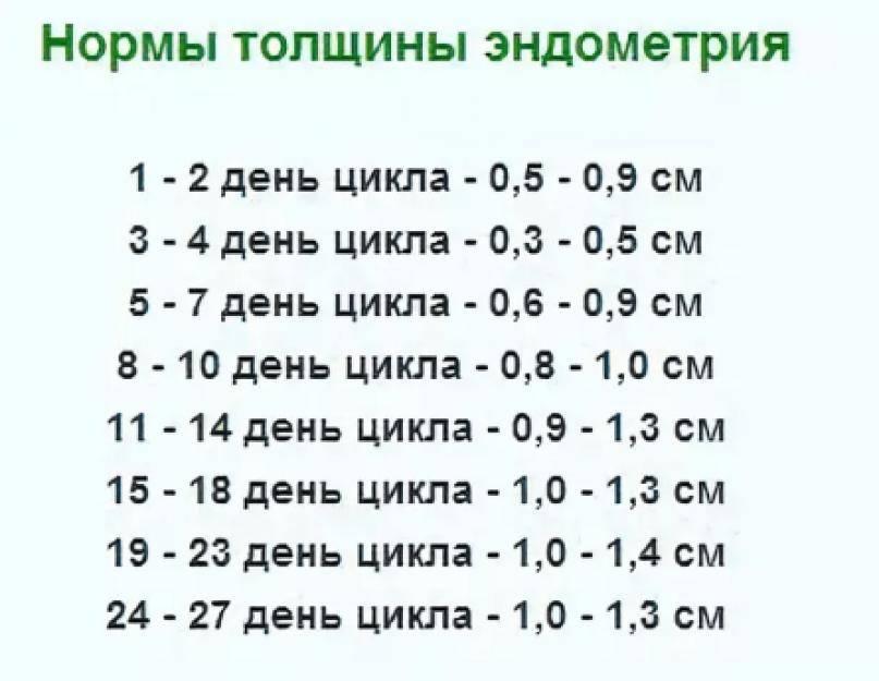 Размер фолликула при овуляции: при каком размере фолликула происходит овуляция? когда будет овуляция, если фолликул 18, 19, 20 мм? – личный женский блог