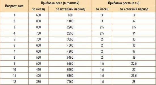 Сколько должен набрать новорождённый за первый месяц жизни: таблица набора веса и нормы прибавки