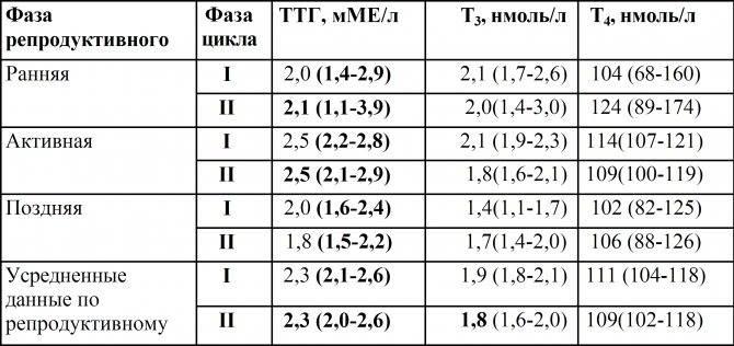 Тиреотропный гормон (ттг). анализы т3 т4 щитовидной железы   медицинский центр «путь к здоровью»