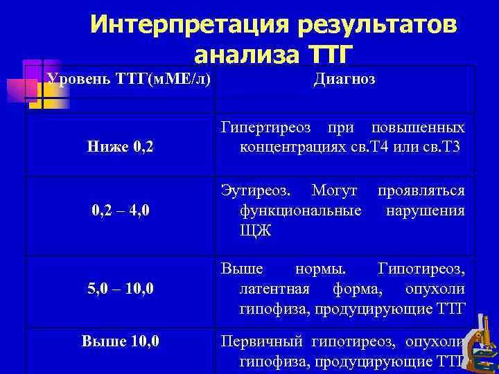 Тиреотропный гормон, норма у женщин, анализ ттг таблица по возрасту