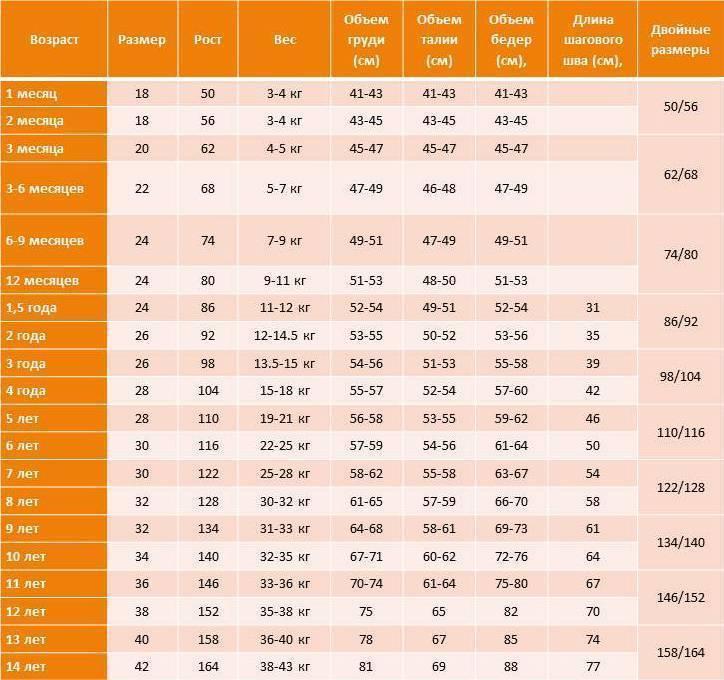 Размеры одежды для новорожденного: таблицы по росту ребенка по месяцам до 1 года и калькулятор