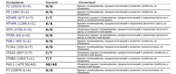 Генетик в москве — цена, записаться на консультацию и прием к врачу-генетику | клиника «линия жизни»