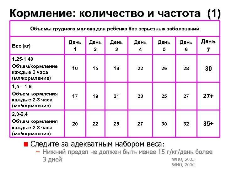 Таблица кормления новорожденных: питание по часам. все, что родители должны знать о кормлении новорождённого ребёнка - автор екатерина данилова - журнал женское мнение
