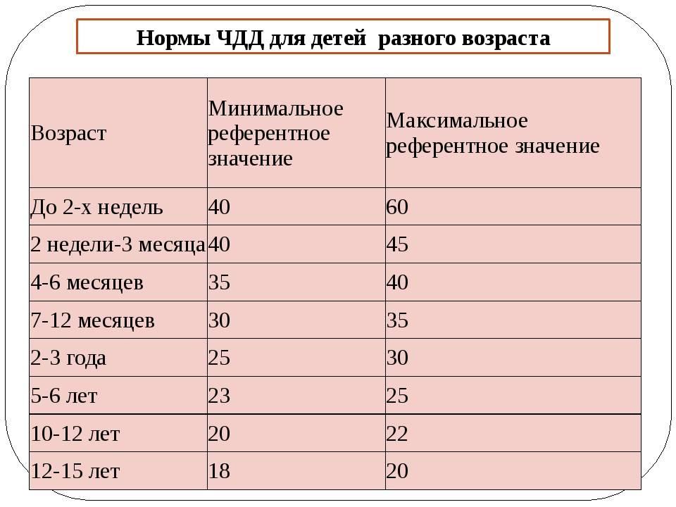 Норма пульса у мужчин по возрасту в 20, 30, 40, 50, 60 лет в покое и при физической активности