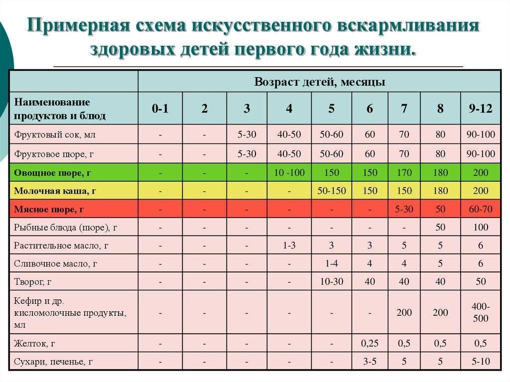 Схема и таблица прикорма детей до года основными продуктами