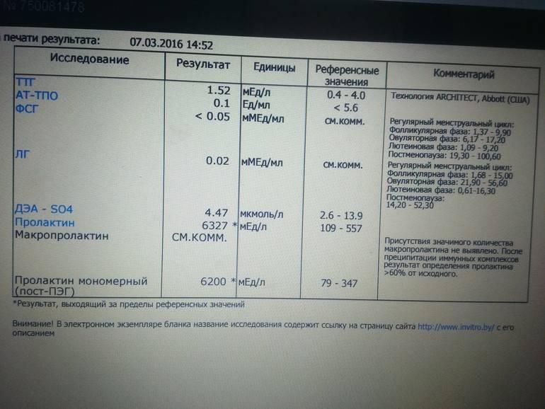 Повышен мономерный пролактин