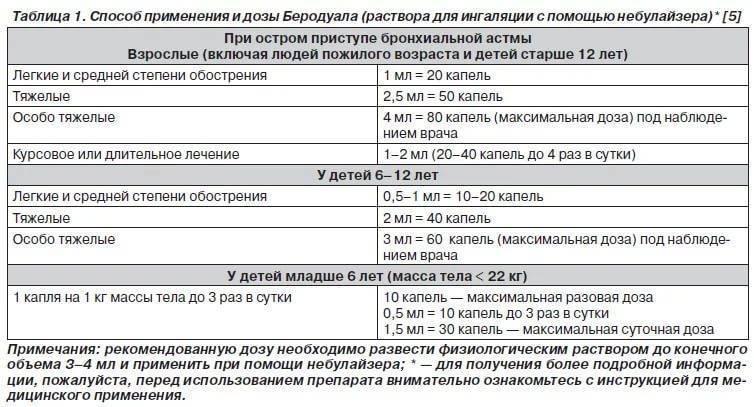 Беродуал для ингаляций: инструкция по применению в небулайзере детям с дозировкой