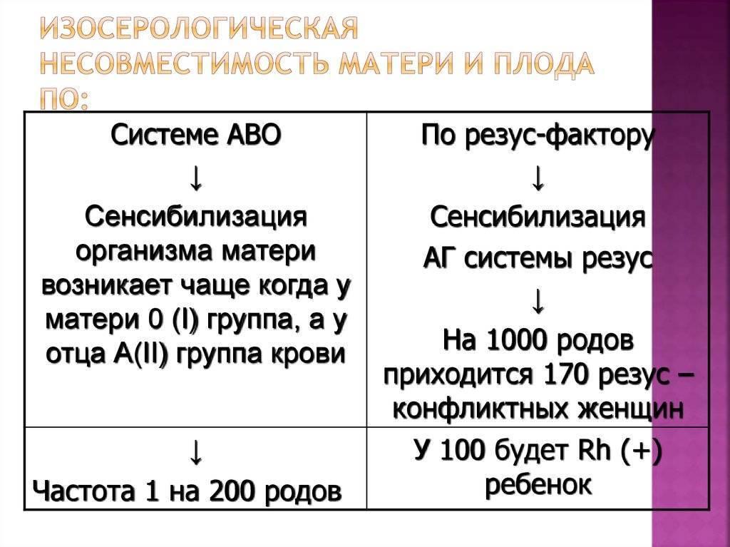 Определение резус-фактора плода по крови матери: описание, показания и цены