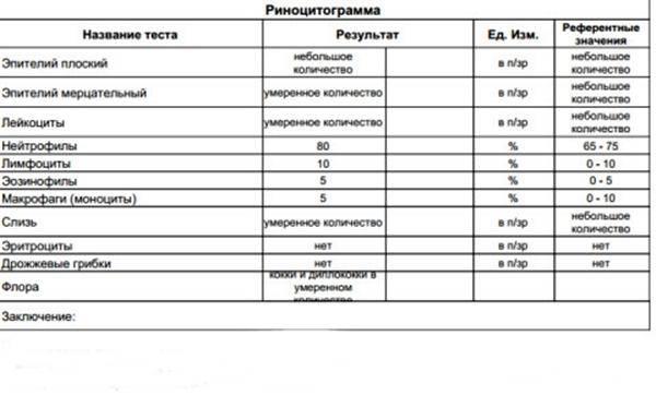 """Риноцитограмма соскоба со слизистой оболочки носовой полости   клинико-диагностические лаборатории """"олимп"""""""