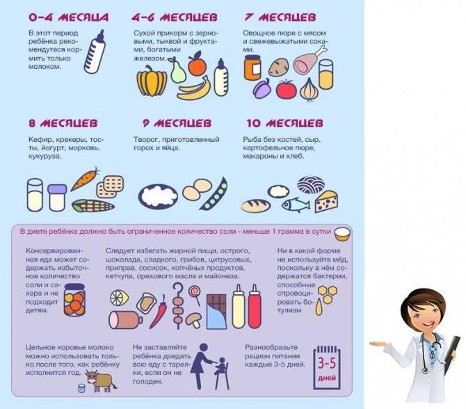 До скольки лет полезно кормить ребенка грудным молоком - рассчитываем оптимальный возраст малыша - primoloke.ru