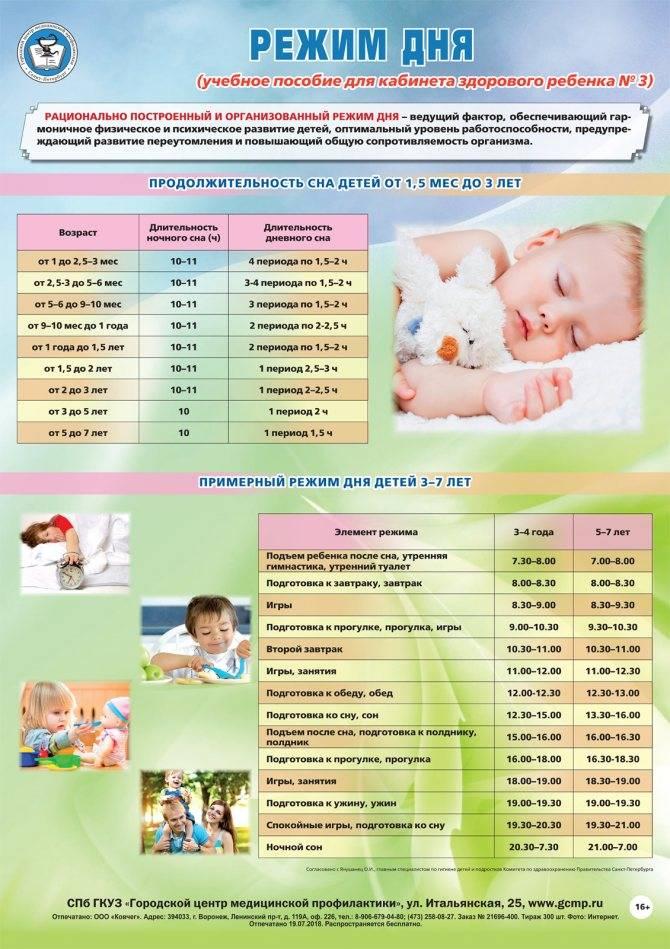 Идеальный режим дня ребенка в 3 месяца | smrebenok
