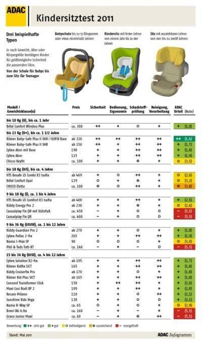 Рейтинг лучших детских автокресел по безопасности (от 9 до 36 кг)