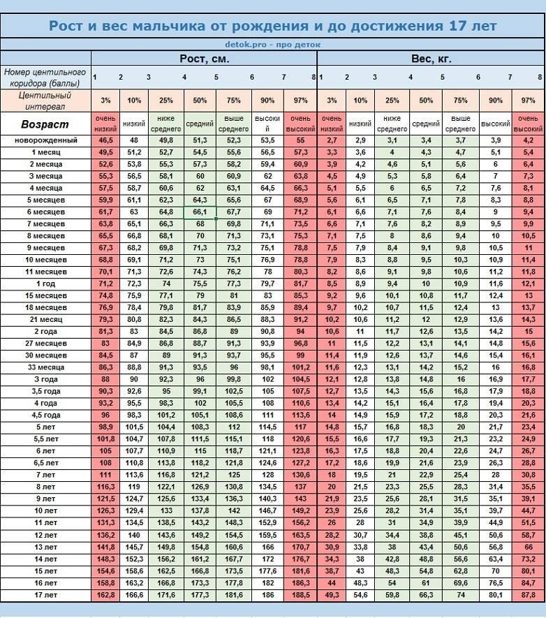 Таблица роста и веса детей по годам: калькулятор, норма и соотношение параметров от 0 до 18 лет по воз | физическое развитие | vpolozhenii.com