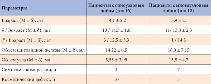 Расшифровка результатов узи щитовидной железы и шеи – узи в красноярске
