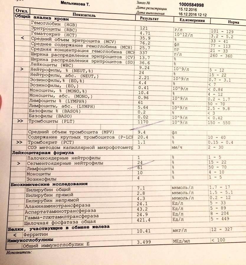 Анализ крови у грудничка, повышенные тромбоциты у новорожденного
