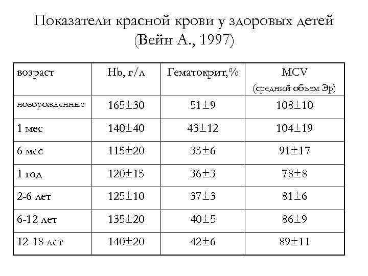 Норма тромбоцитов в крови у женщин: показатели по возрасту