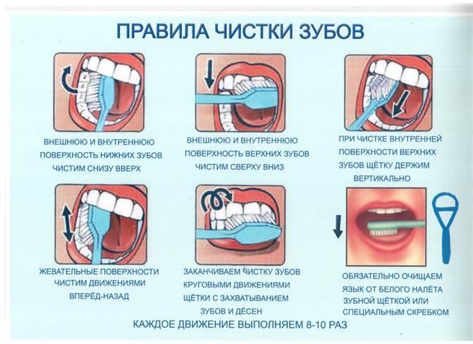 Когда начинать чистить зубы ребенку: выбор щетки, пасты