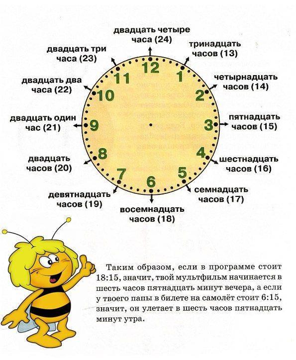 Как научить ребенка понимать время по часам или первые навыки пунктуальности