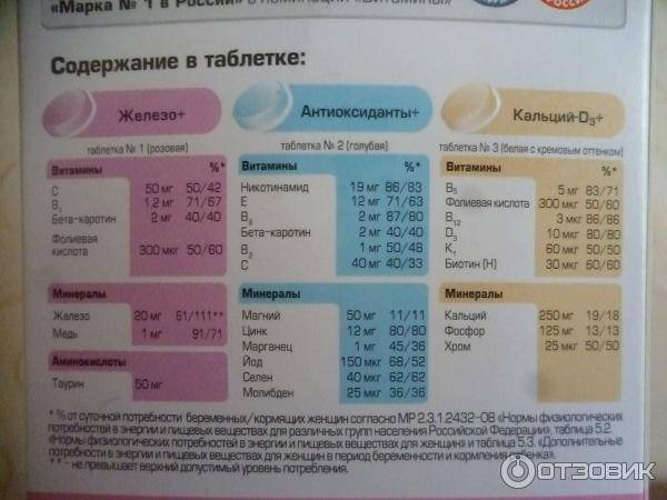 «алфавит» для беременных: состав витаминов, комплекс «мамино здоровье», инструкция по применению при беременности, отзывы врачей