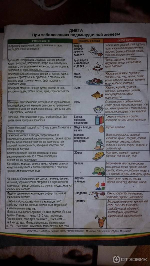 Диета «стол 4»: питание при колитах и заболеваниях кишечника + таблицы и меню на 7 дней