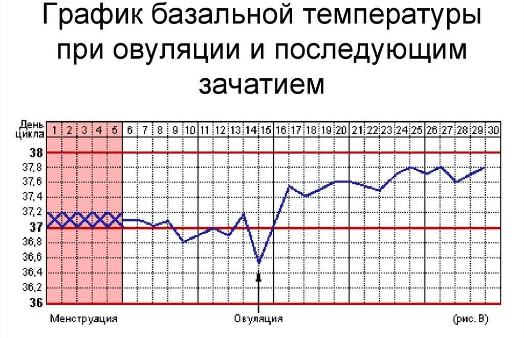 Субфебрильная температура: что это