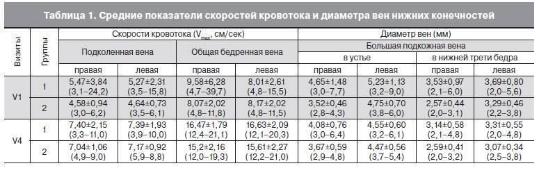 Размеры печени на узи (лекция на диагностере)