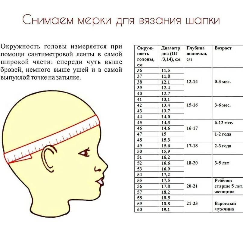 Размер головы по возрасту ребенка: таблицы по месяцам новорожденного, по годам