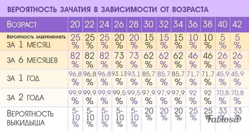 Можно ли забеременеть в 40 лет естественным способом: 44 45 46 47