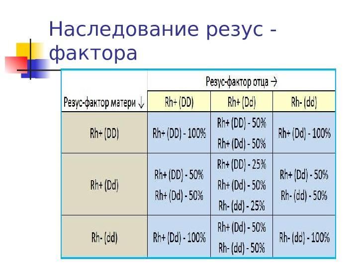 Чья группа крови передается ребенку при рождении или как наследуется резус-фактор: какой должен быть у детей, от чего зависит, передается ли по наследству