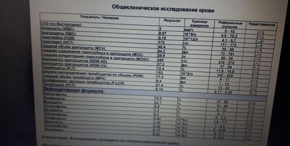 Пониженный индекс распределения эритроцитов