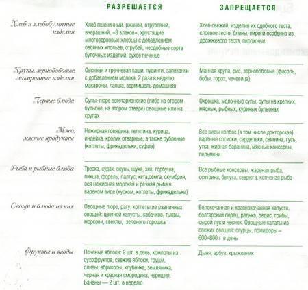 Диетотерапия при подагре