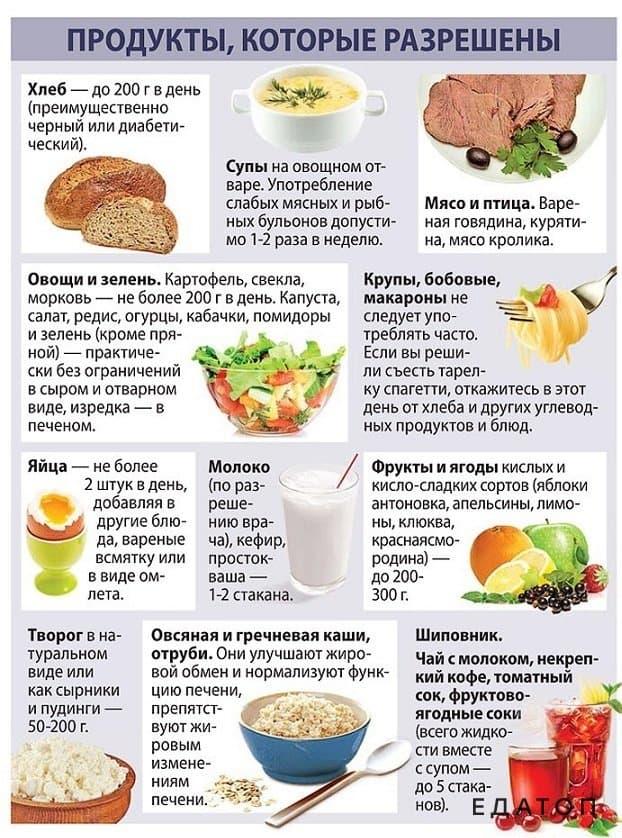 Что разрешается есть после удаления аппендицита: меню и диета