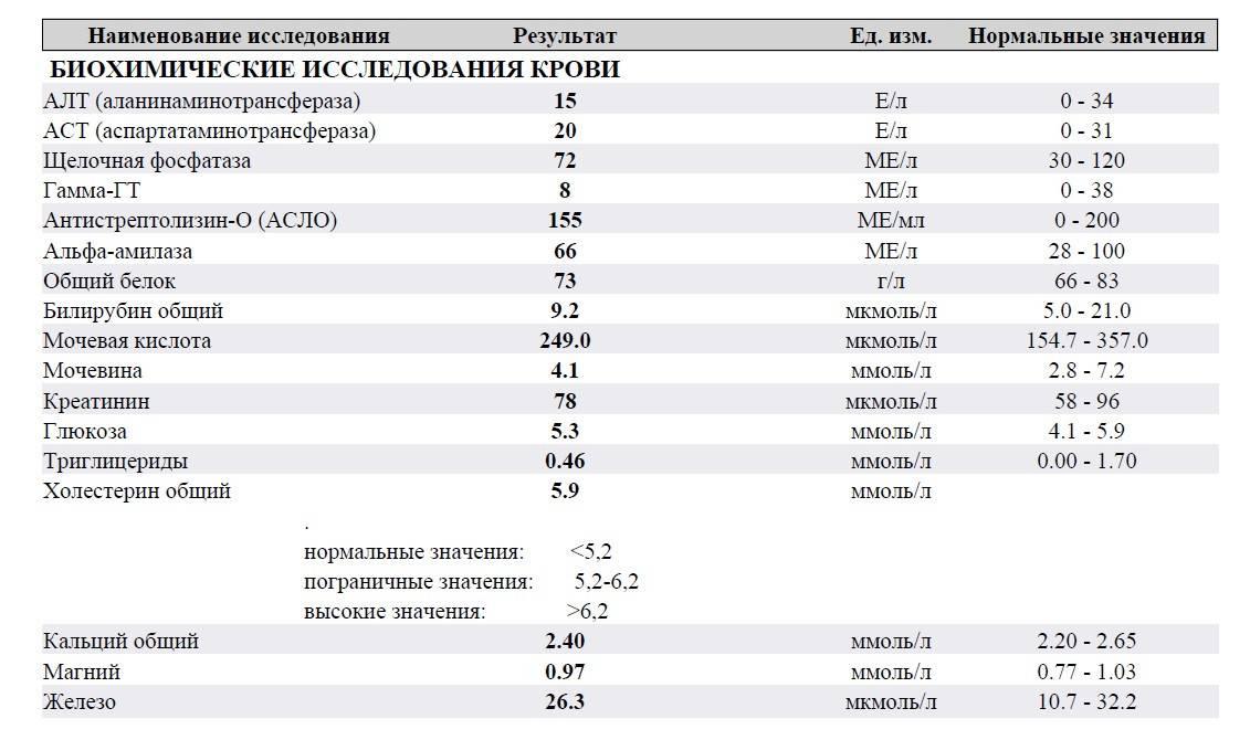 Фосфатаза щёлочная: показания, нормы, причины изменений