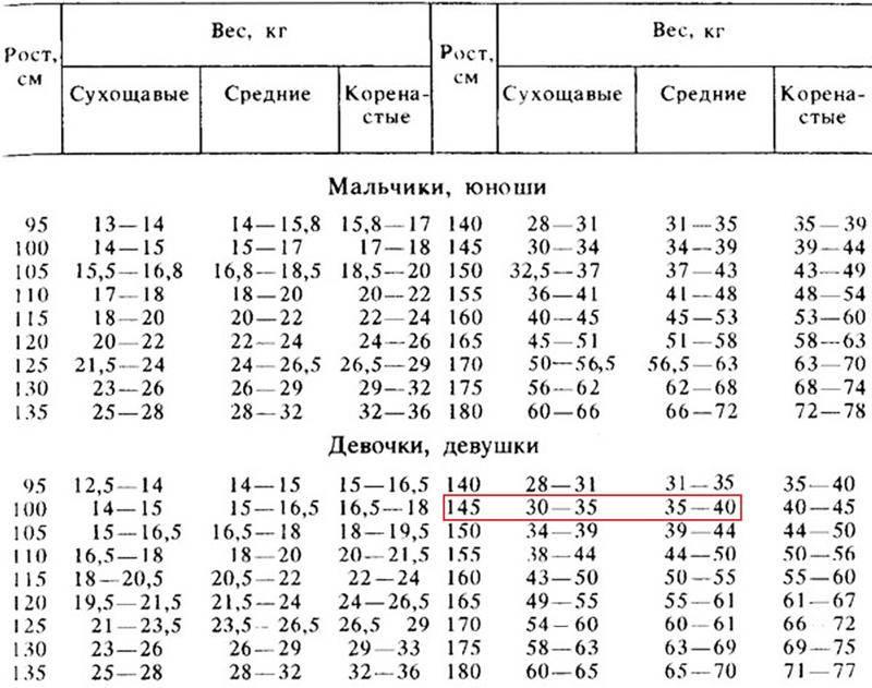Малыш таблица веса и роста