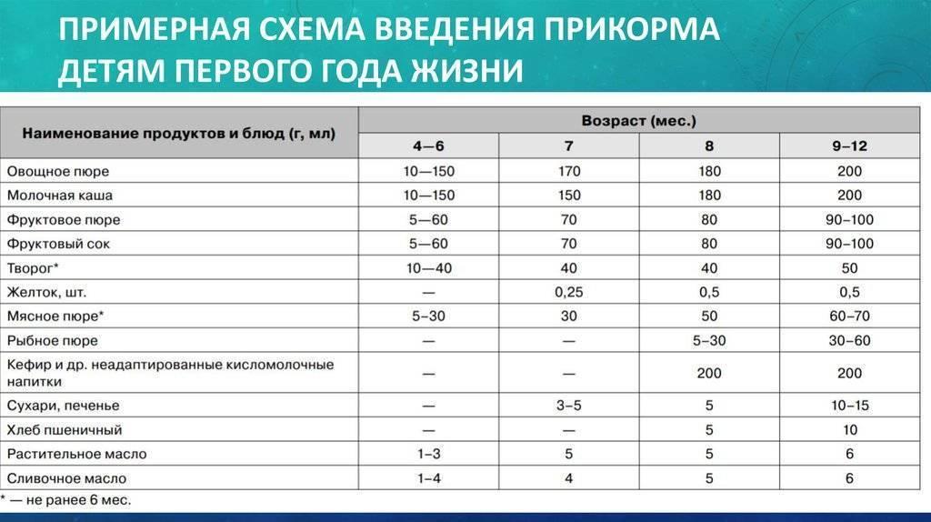 Таблица прикорма детей до года при грудном и искуственном вскармливании