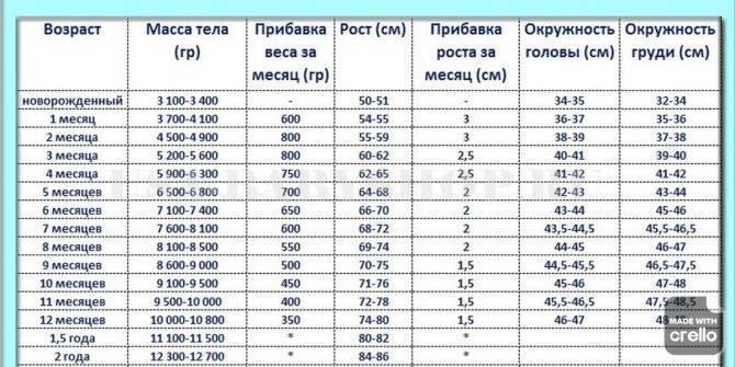 Рост и вес ребенка в 2 месяца: таблица с показателями для девочек и мальчиков