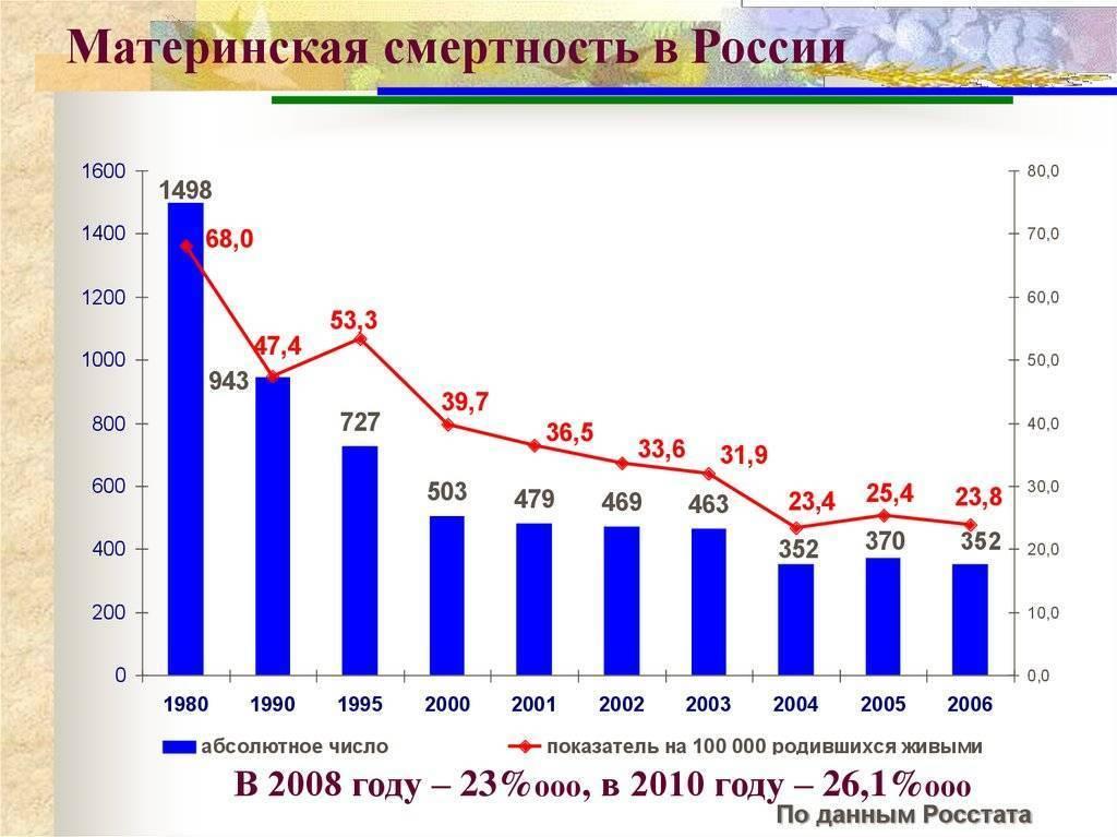 Минздрав рассказал, сколько женщин каждый год умирают при родах › статьи и новости › докторпитер.ру