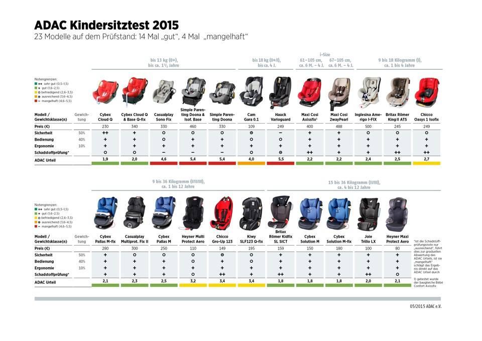 Краш-тесты детских автокресел (52 фото): таблица и рейтинг лучших моделей для детей от 0 до 18 по результатам тест-драйва, самые безопасные варианты от 9 до 36 кг 2021 года