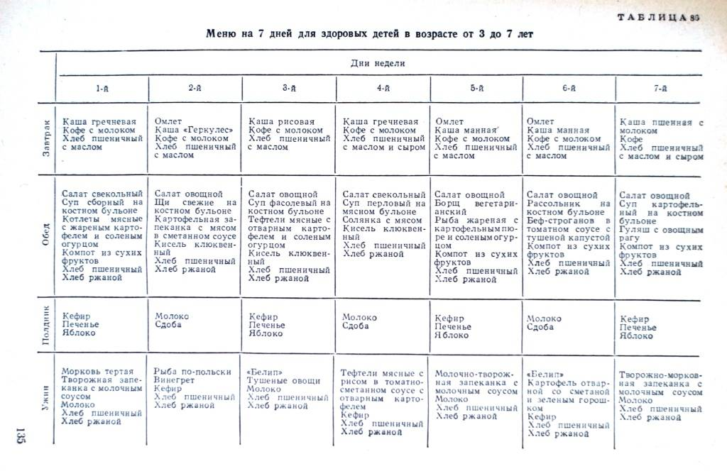Что можно кушать ребенку в 10 месяцев – рацион питания и примерное меню на каждый день недели с рецептами - топотушки