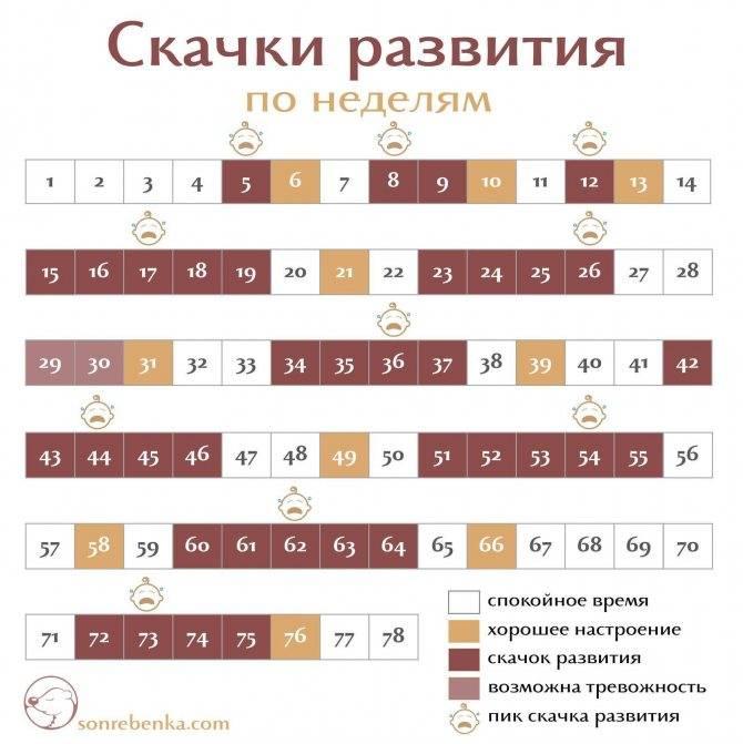 Скачки роста у детей до года: календарь по неделям