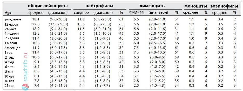 Лейкоциты: норма у детей по возрасту. нормальные значения уровня лейкоцитов у ребенка до года, 5, 15 лет