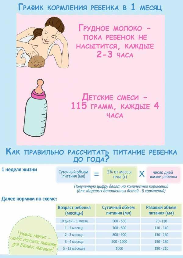 Длительность кормления новорожденного грудным молоком