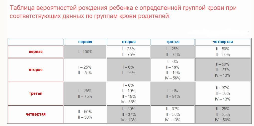 Группа крови у ребенка от родителей: таблица с резус-фактором