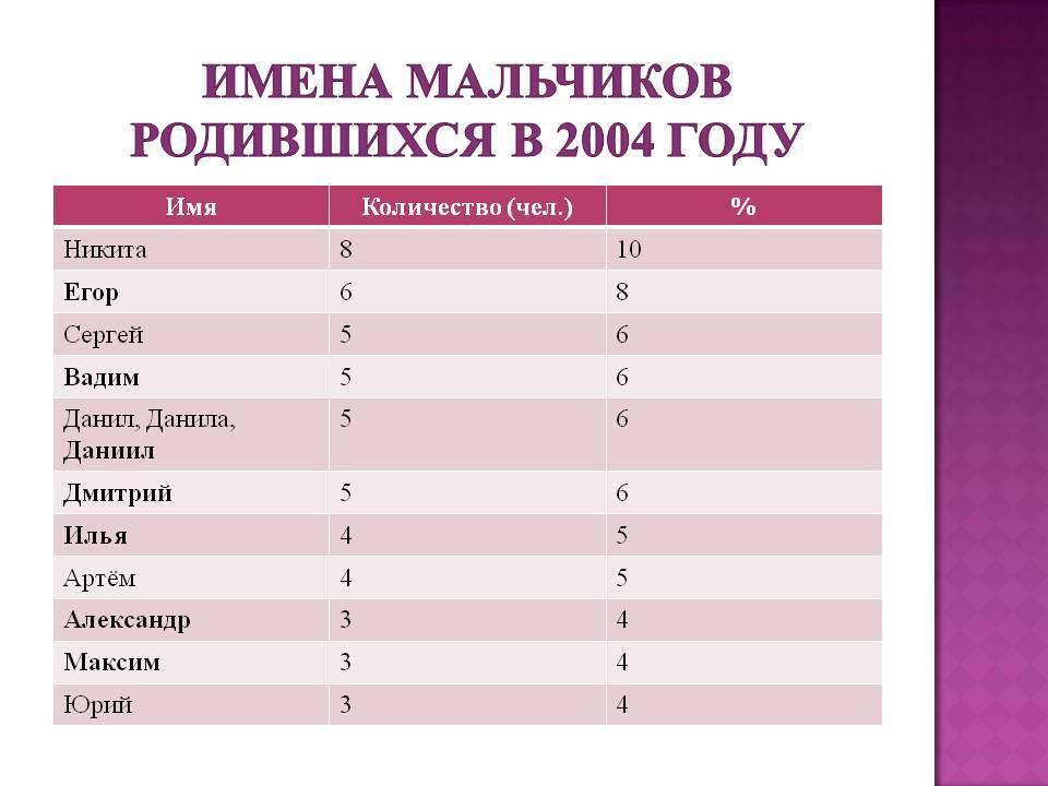 Красивые мужские имена: оригинальные русские, иностранные, старинные имена по церковному календарю для мальчиков и их значения