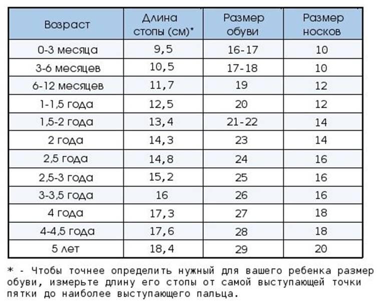 Таблица соответствия возраста ребенка до года и размеров ноги в сантиметрах