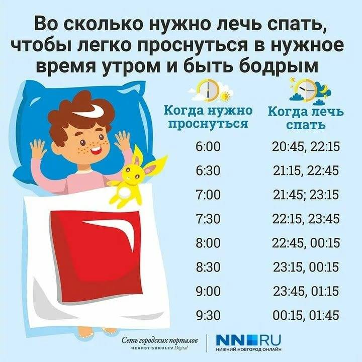 Нормы сна: от двух до трех - причины, диагностика и лечение