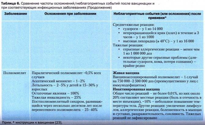 Прививки. делать или не делать. прогноз реакции на прививку. лечение осложнений