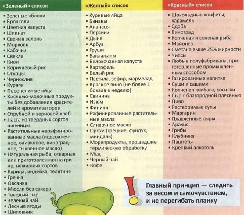 Аллергия на орехи | энтеросгель