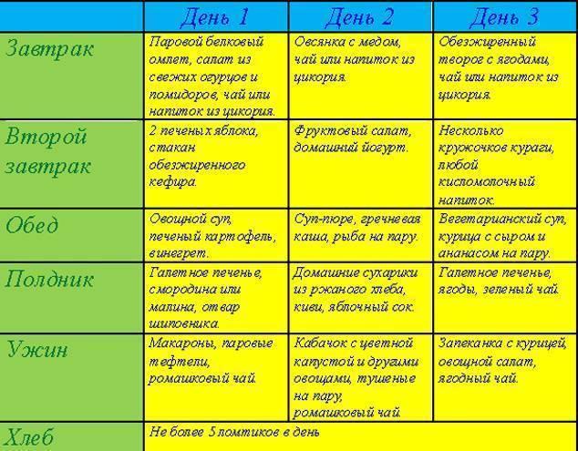 Диета №10 – при заболеваниях сердечно-сосудистой системы - здоровая россия