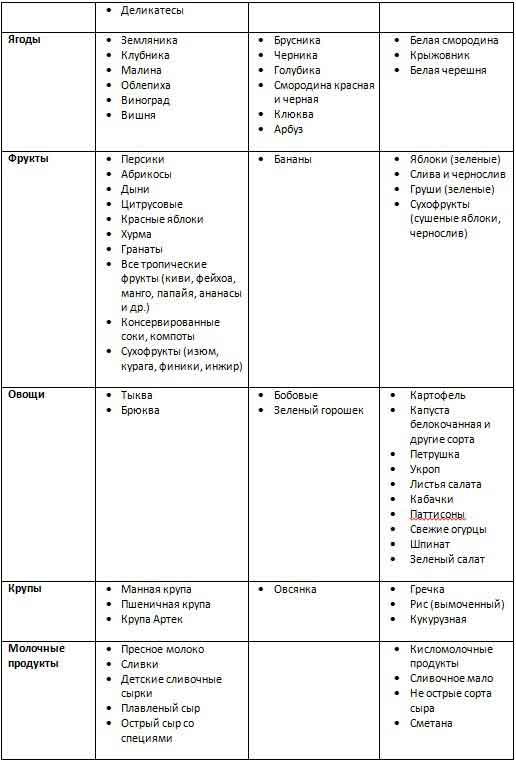 Гипоаллергенная диета по а.д. адо. при всех формах аллергических заболеваний